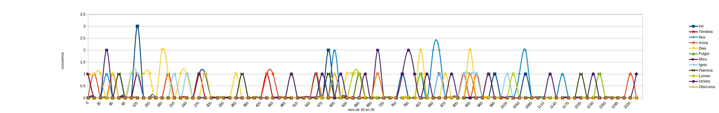 graphique représentant les occurrences des différents termes du champ lexical de la lumière et de l'ombre dans l'Hercule furieux de Sénèque chaque terme est représenté par une ligne les termes sont lux tenebra nox astra dies fulgor mico ignis flamma lumen umbra obscurus